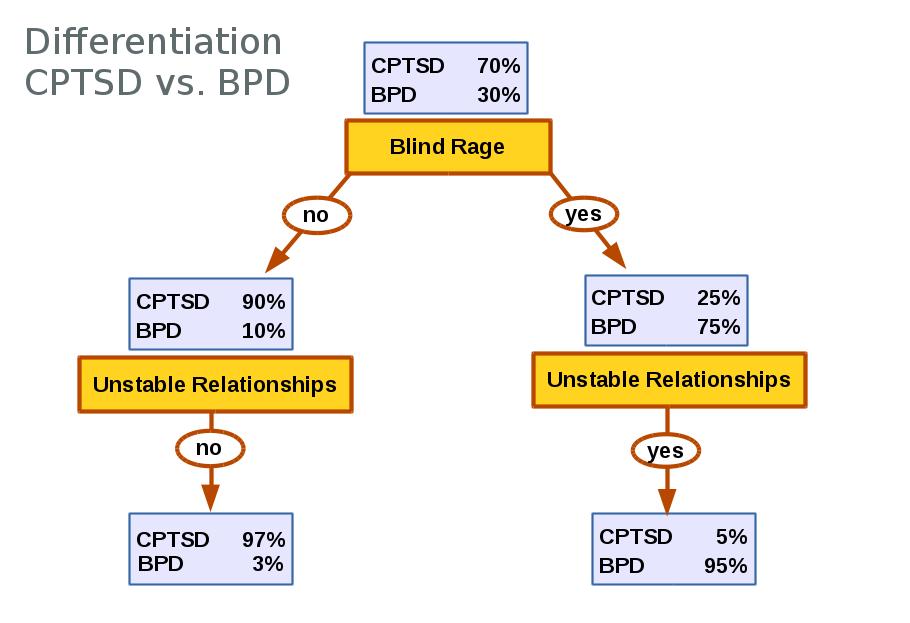 CPTSD or BPD? Cptsd_bpd